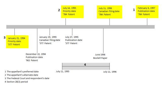 Tadalafil timeline